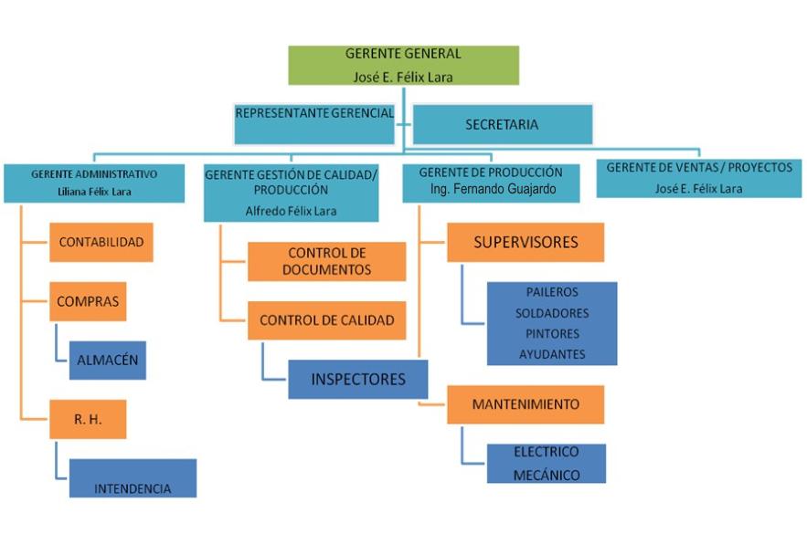 Constructora calera s a de c v for Organigrama de una empresa constructora